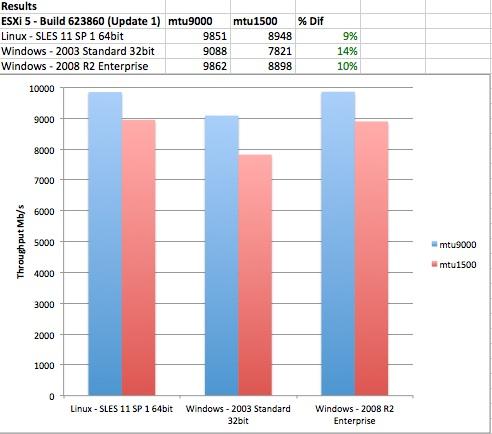 Jumbo Frames vs Non-Jumbo Frames Performance of Different OS's
