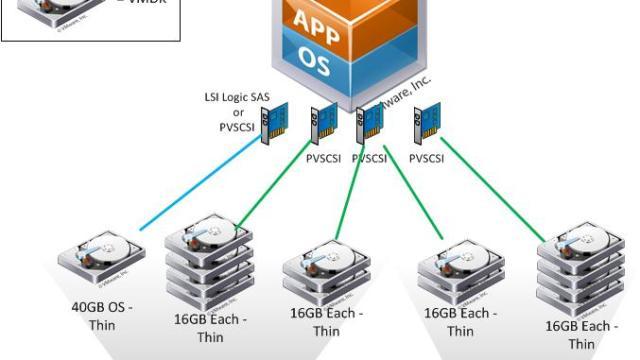 IO Blazing Single VM Storage Performance with Micron and Fusion-io