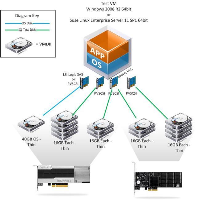 2FusionIO VM Storage Layout