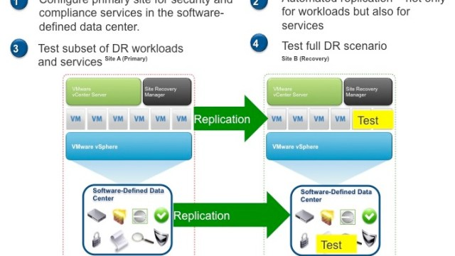 Application Licensing Barrier to Software-Defined Datacenter Reality