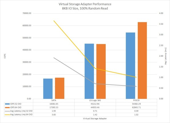 VMware vSphere 5.5 Virtual Storage Adapter Performance