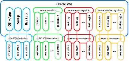 Oracle DB vDisk Layout