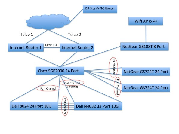 ITS2K HAN Diagram