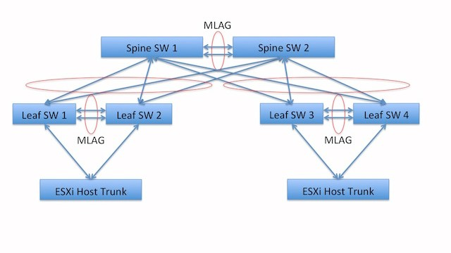 Network High Level Designs - MLAG Small