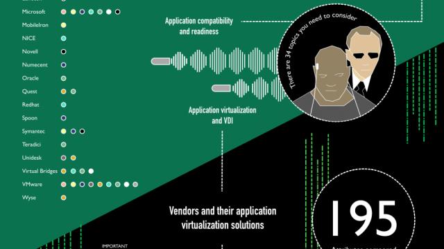 Application Virtualization Smackdown - Matrix Style Infographic