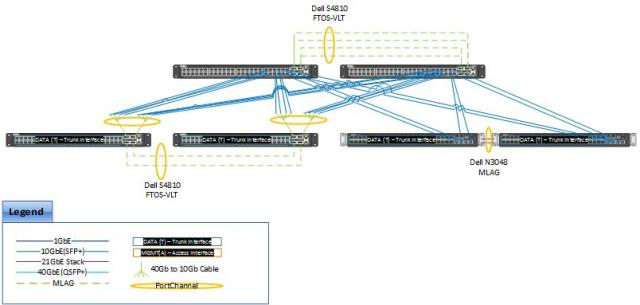 NX3000 Small Scale Networking