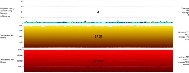 Nutanix Oracle Swingbench Single VM Performance 18 vCPU 2015-06-28_16-35-42
