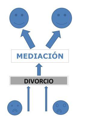 MEDIACION Y DIVORCIO