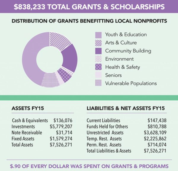 grants-and-assets