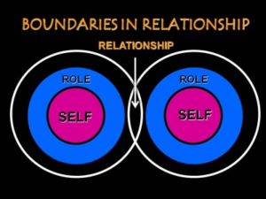 Boundaries outline who you are where or how you overlap with others.