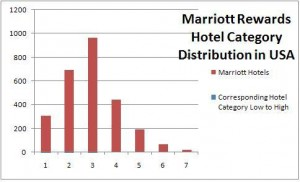 Marriott Hotel Category Distribution in USA