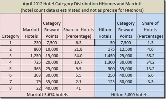 HHonors-Marriott April hotel distribution