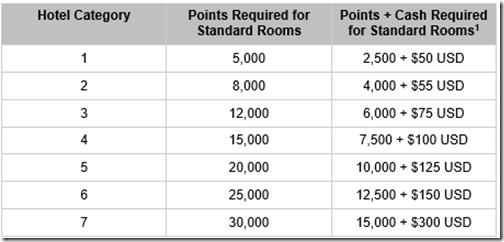 Hyatt Points-Cash Table
