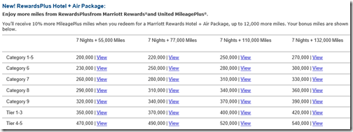 Marriott Travel Package rates