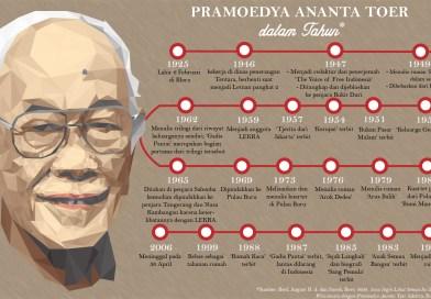 Pramoedya Ananta Toer dalam Tahun