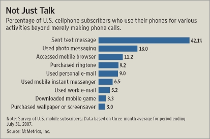 Cell phone uses beyond calls