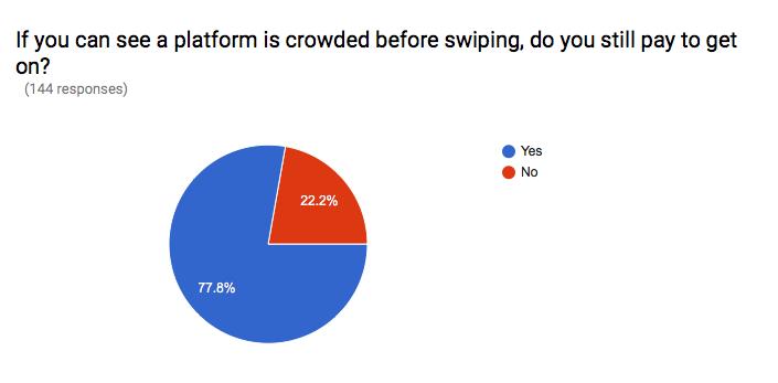 Chart_IfYouCanSeePlatform