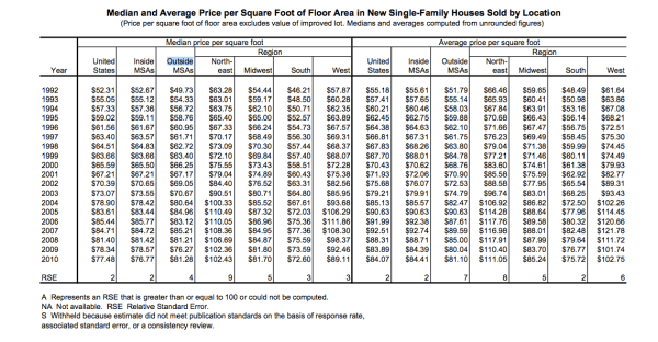 Median and Average Prices per Square Foot of Single Family Homes