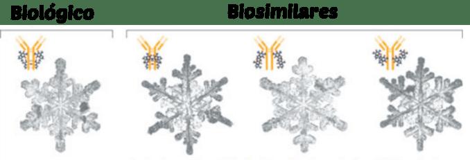 Comparación entre biológico y biosimilar