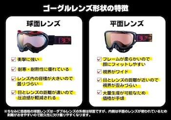 スノーボードのゴーグルの種類と選び方⑦:平面レンズと球体レンズ