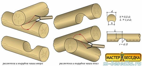 028-metod-vrubki-v-chashu-pri-montaje-krishi-besedki-iz-brevna-svoimi-rukami
