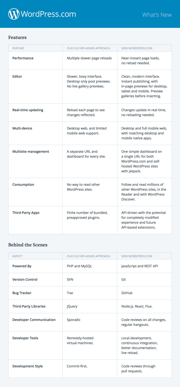 Conoce Calypso, la aplicación de escritorio OpenSource de WordPress