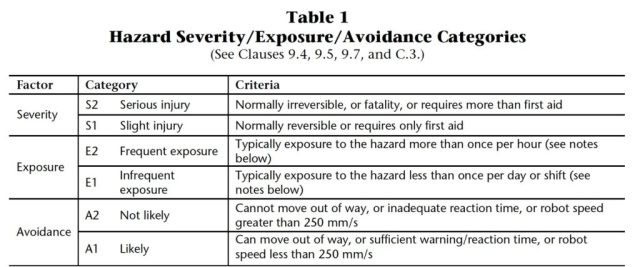CSA Z434-03 Table 1