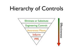 Effectiveness of the Hierarchy of Controls