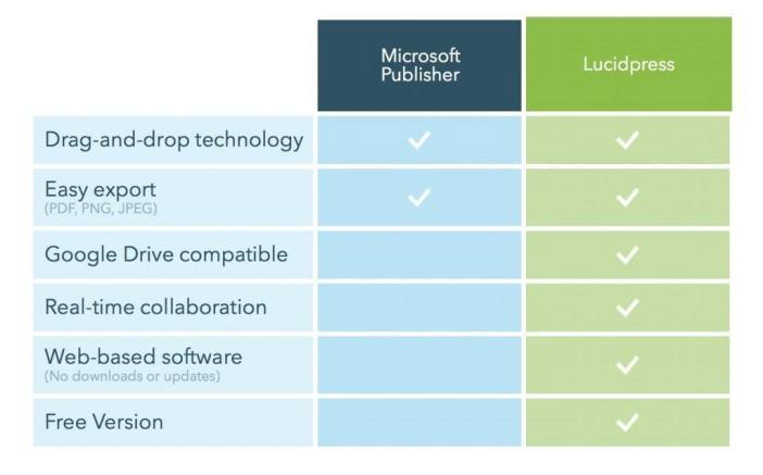 publisher for mac - lucidpress v publisher