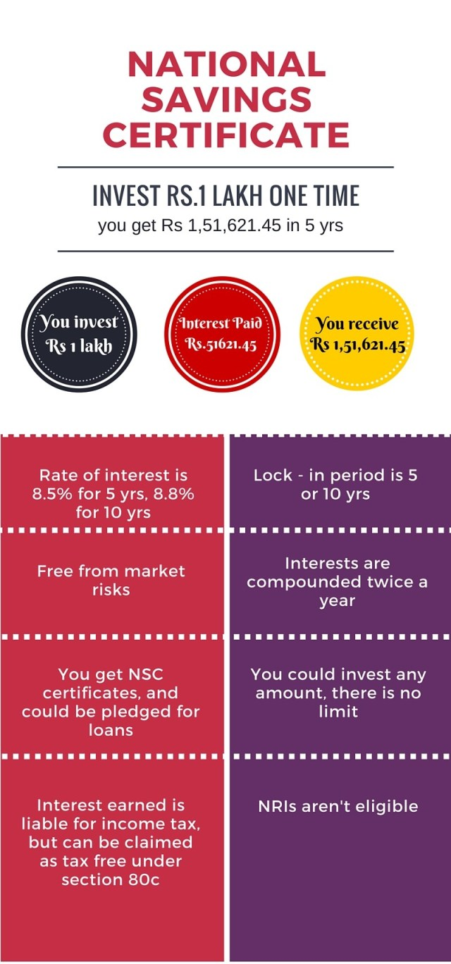 invest with little money in India