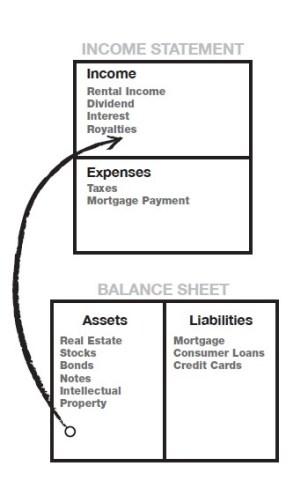 Balance sheet of Rich