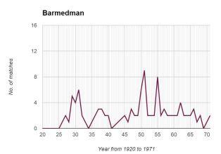 Barmedman Graph