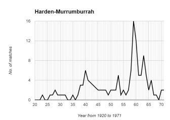 Harden Graph