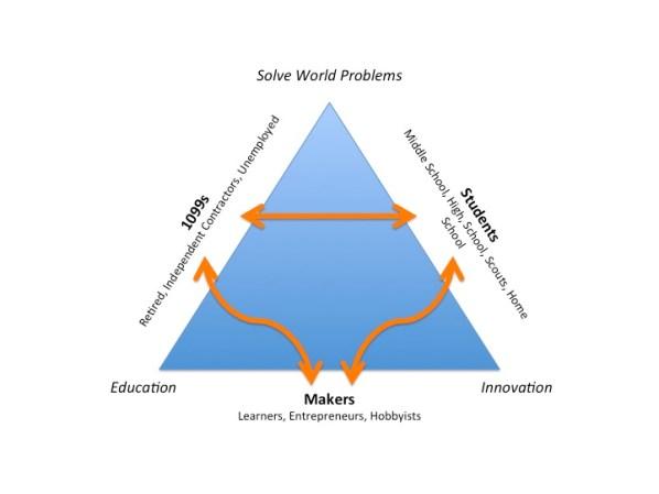 The Maker Works Vision