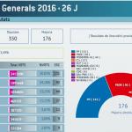 En Baleares, con el 29,26% escrutado, el PP logra 3 diputados y UPM y PSIB, dos cada uno