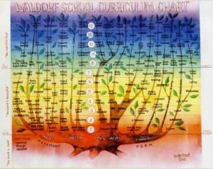 Waldorf_Curriculum_Chart