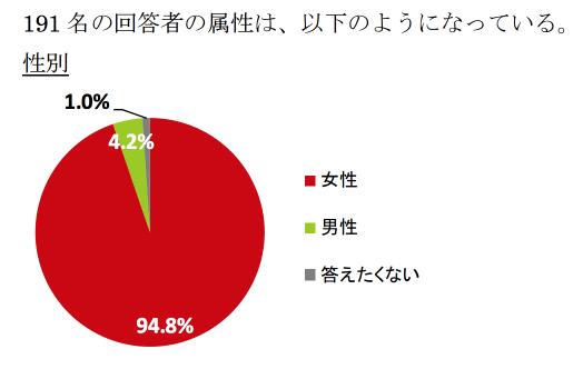 大田区 保活 アンケート 現状