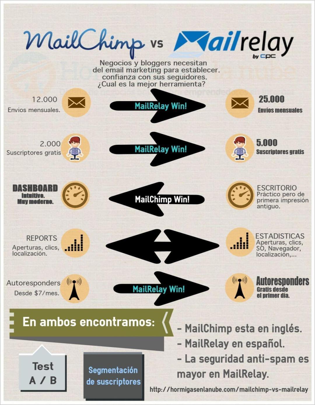 como hacer email marketing efectivo mailchimp vs mailrelay