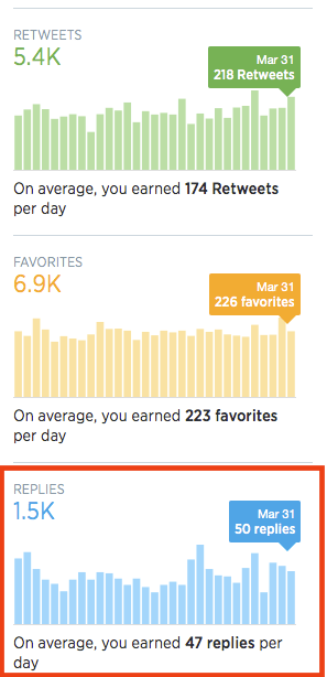 Twitter Stats March