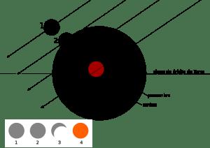 eclipse - FSogumo wikimedia