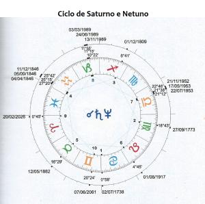 Saturno-Netuno
