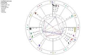 Lua Nova em Leão 2013