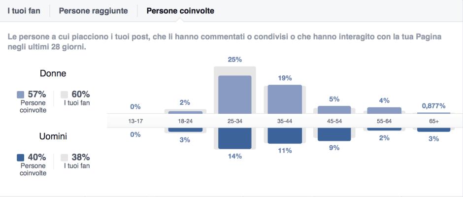 Facebook Insights (persone coinvolte)