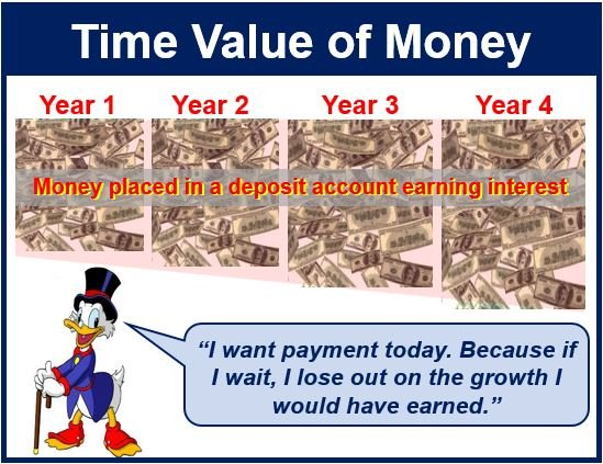 time value of money Time value of money, you're ready to learn about annuities and how  how  annuities affect how you calculate the present and future value of.