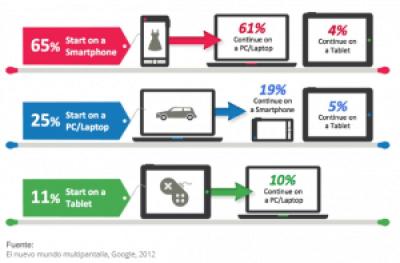 Medición del éxito en campañas mobile