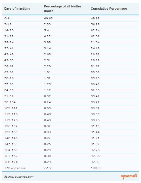 つぶやいていない日数とユーザー数の割合