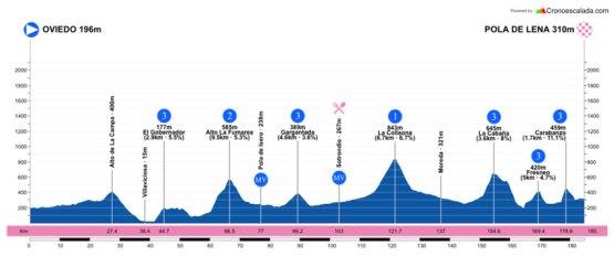 Perfil de la etapa | Realizado por Cronoescalada.com