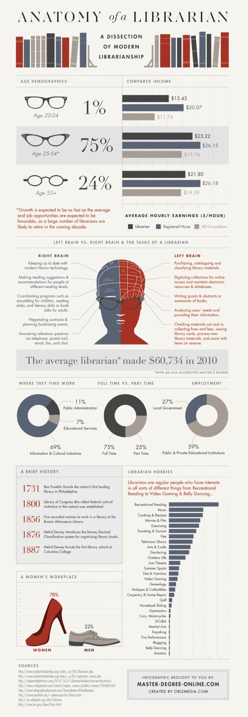 Anatomy of a Librarian | Infographic |