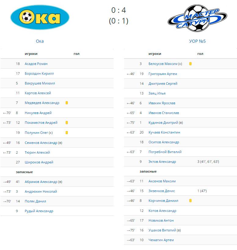 Первенство-России-2015-среди-команд-третьего-дивизиона.-Зона-«Московская-область»,-группа-«А».-9-тур.