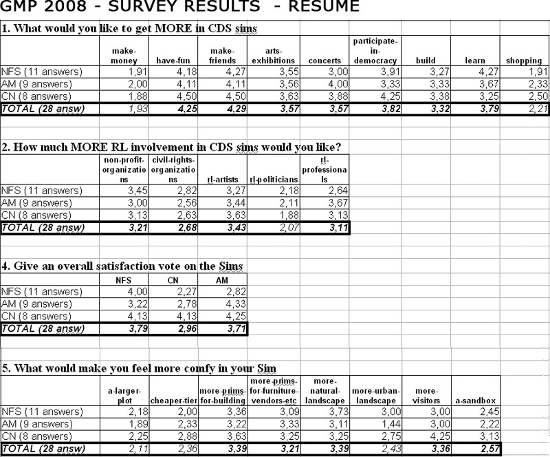 gmp2008_survey_resume